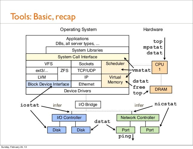an analysis of linux operating systems Linux is a tried-and-true, open source operating system released in 1991 for computers, but its use has expanded to underpin systems for cars, phones, web-servers and, more recently, networking .