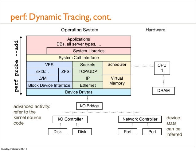 perf: Dynamic Tracing, cont  Operating