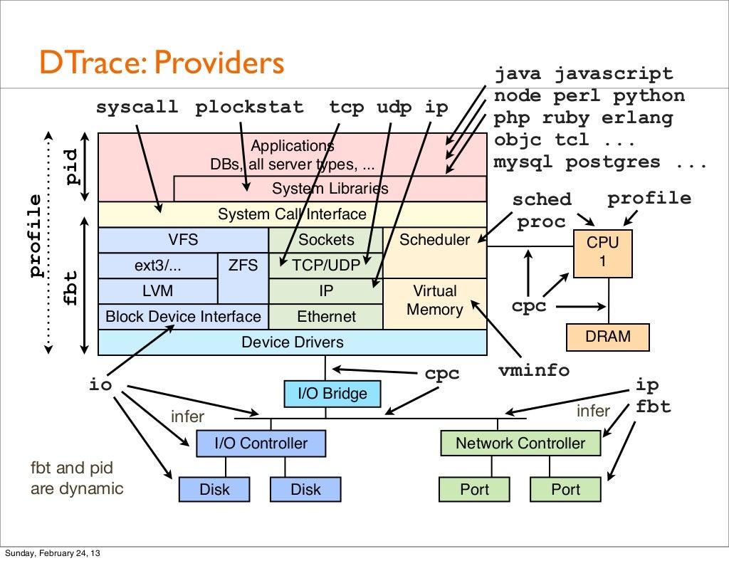 Dtrace Providers Java Javascript Node Block Diagram