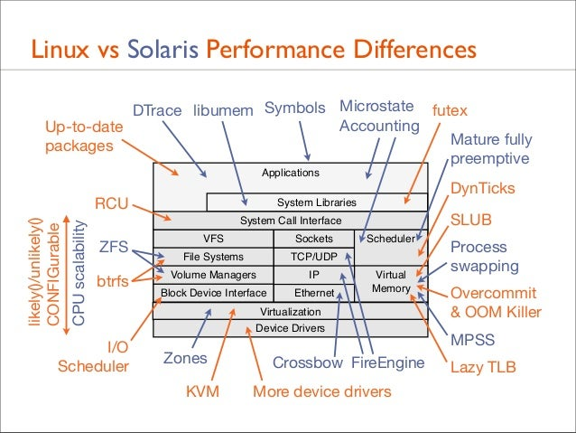 Linux vs Solaris Performance Differences DTrace libumem Symbols Microstate futex Accounting Up-to-date Mature fully packag...