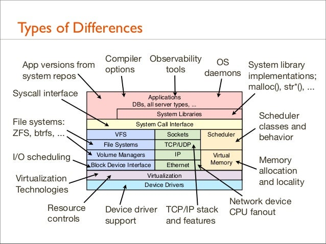 Types of Differences App versions from system repos Syscall interface File systems: ZFS, btrfs, ...  Compiler Observabilit...