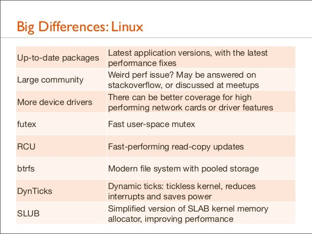 Big Differences: Linux Up-to-date packages Large community More device drivers  Latest application versions, with the late...
