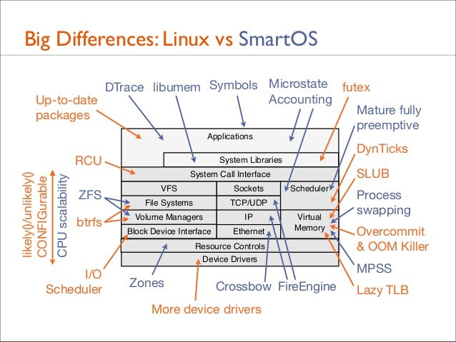 Big Differences: Linux vs SmartOS DTrace libumem Symbols Microstate futex Accounting Up-to-date Mature fully packages pree...