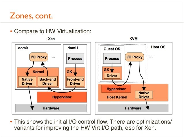 Zones, cont. • Compare to HW Virtualization:  • This shows the initial I/O control flow. There are optimizations/ variants ...