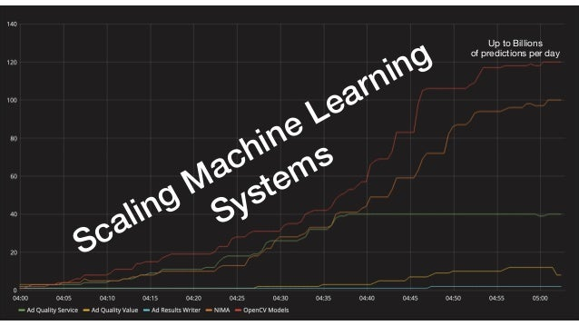 Scaling Machine Learning Systems Up to Billions  of predictions per day