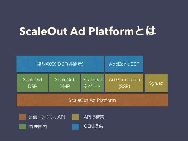 ScaleOut Ad Platformとは  複数のXX DSP(非開示) AppBank SSP  ScaleOut  タグマネScaleOut Syn.ad  DMP  ScaleOut Ad Platform  ScaleOut  DS...