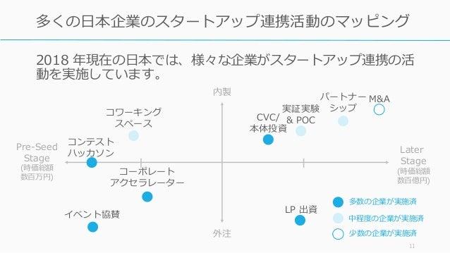 2018 年現在の日本では、様々な企業がスタートアップ連携の活 動を実施しています。 11 多くの日本企業のスタートアップ連携活動のマッピング コーポレート アクセラレーター M&A CVC/ 本体投資 コンテスト ハッカソン LP 出資 パー...