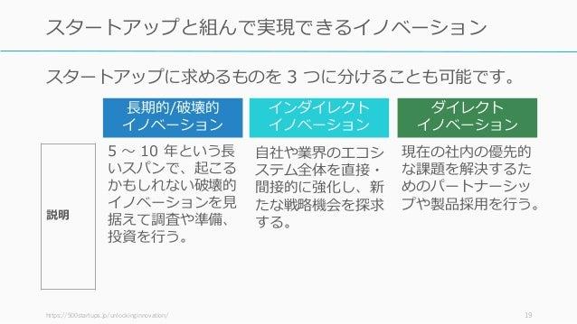 説明 https://500startups.jp/unlockinginnovation/ 19 スタートアップと組んで実現できるイノベーション 長期的/破壊的 イノベーション インダイレクト イノベーション ダイレクト イノベーション 5 ...