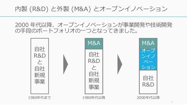 2000 年代以降、オープンイノベーションが事業開発や技術開発 の手段のポートフォリオの一つとなってきました。 2 内製 (R&D) と外製 (M&A) とオープンイノベーション 自社 R&D と 自社 新規 事業 M&A 自社 R&D と 自...