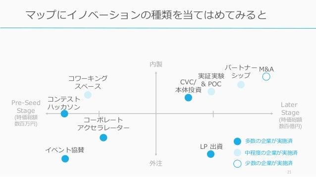 21 マップにイノベーションの種類を当てはめてみると コーポレート アクセラレーター M&A CVC/ 本体投資 コンテスト ハッカソン LP 出資 パートナー シップ 内製 外注 Later Stage (時価総額 数百億円) Pre-See...