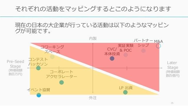 現在の日本の大企業が行っている活動は以下のようなマッピン グが可能です。 25 それぞれの活動をマッピングするとこのようになります コーポレート アクセラレーター M&A CVC/ 本体投資 コンテスト ハッカソン LP 出資 パートナー シッ...