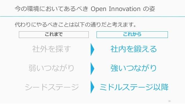 社外を探す 社内を鍛える 弱いつながり 強いつながり シードステージ ミドルステージ以降 36 今の環境においてあるべき Open Innovation の姿 代わりにやるべきことは以下の通りだと考えます。 これからこれまで