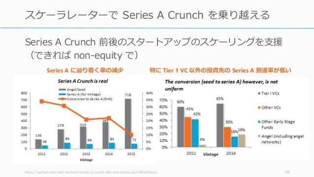 Series A Crunch 前後のスタートアップのスケーリングを支援 (できれば non-equity で) 46 スケーラレーターで Series A Crunch を乗り越える Series A に辿り着く率の減少 特に Tier 1 ...