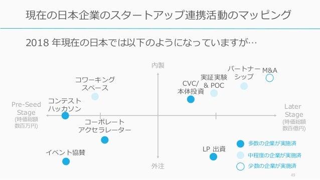 2018 年現在の日本では以下のようになっていますが… 49 現在の日本企業のスタートアップ連携活動のマッピング コーポレート アクセラレーター M&A CVC/ 本体投資 コンテスト ハッカソン LP 出資 パートナー シップ 内製 外注 L...