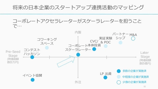 コーポレートアクセラレーターがスケーラレーターを担うこと で… 50 将来の日本企業のスタートアップ連携活動のマッピング コーポレート スケーラレーター M&A CVC/ 本体投資 コンテスト ハッカソン LP 出資 パートナー シップ 内製 ...