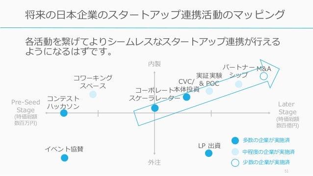 各活動を繋げてよりシームレスなスタートアップ連携が行える ようになるはずです。 51 将来の日本企業のスタートアップ連携活動のマッピング コーポレート スケーラレーター M&A CVC/ 本体投資 コンテスト ハッカソン LP 出資 パートナー...