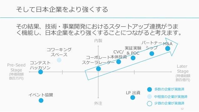 その結果、技術・事業開発におけるスタートアップ連携がうま く機能し、日本企業をより強くすることにつながると考えます。 52 そして日本企業をより強くする コーポレート スケーラレーター M&A CVC/ 本体投資 コンテスト ハッカソン LP ...