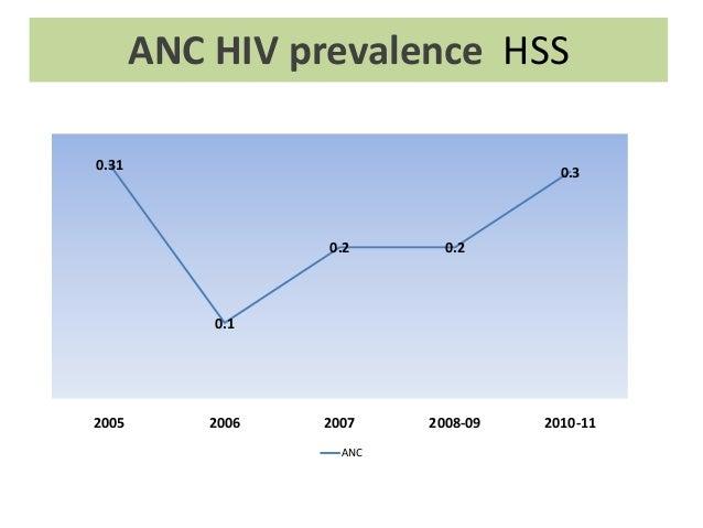 ANC HIV prevalence HSS0.31                                  0.3                  0.2       0.2           0.12005       200...