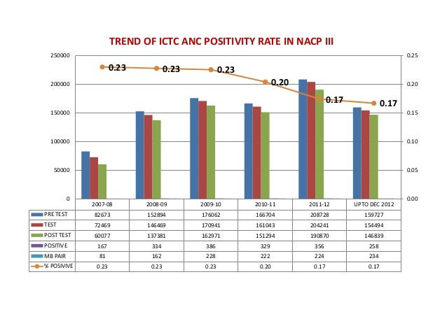 TREND OF ICTC ANC POSITIVITY RATE IN NACP III  250000                                                                     ...