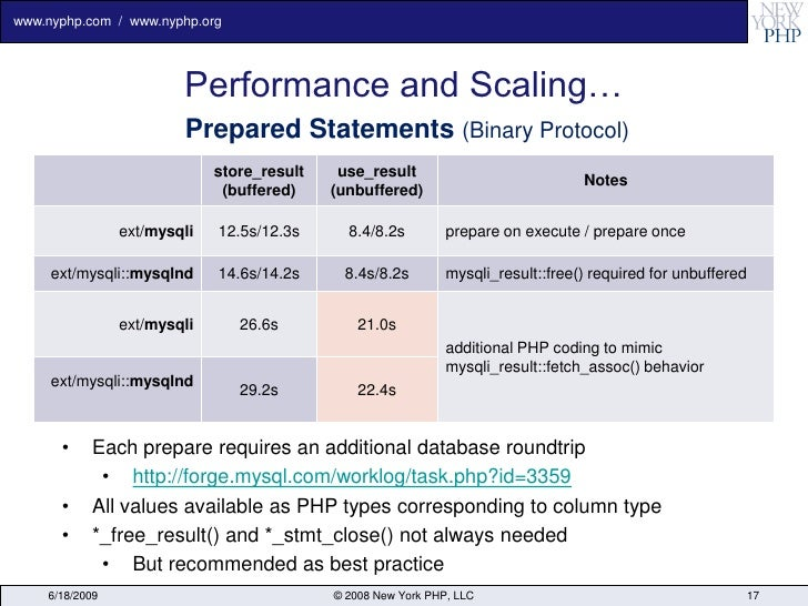 www.nyphp.com / www.nyphp.org                             Performance and Scaling…                         Prepared Statem...