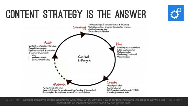 Content strategy Is the answer  iacquire.com  Content Strategy is understanding the who, what, when, why and how of conten...
