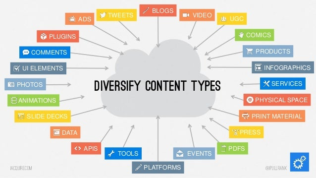 TWEETS  ADS  BLOGS  VIDEO  UGC COMICS  PLUGINS  PRODUCTS  COMMENTS  INFOGRAPHICS  UI ELEMENTS  Diversify content types  PH...