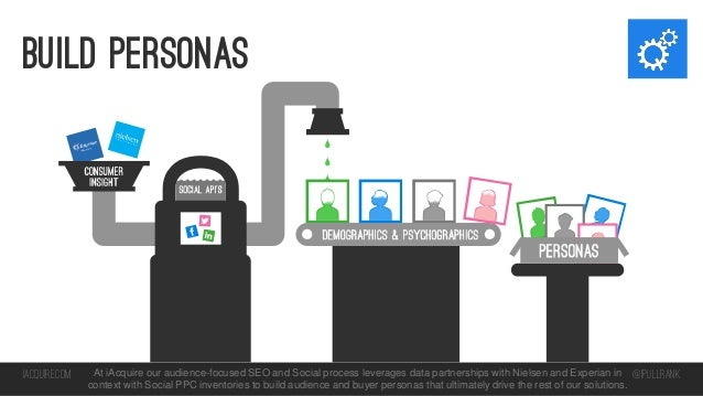 build personas  iacquire.com  At iAcquire our audience-focused SEO and Social process leverages data partnerships with Nie...