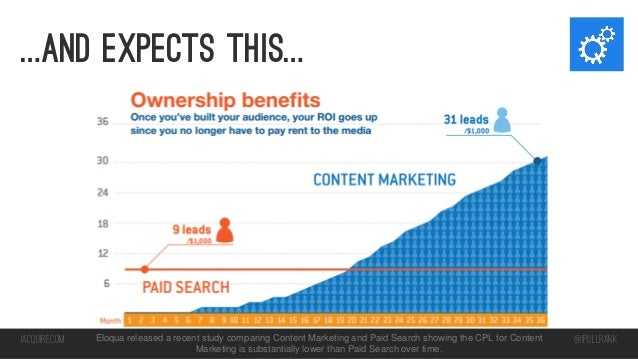 …And expects this…  iacquire.com  Eloqua released a recent study comparing Content Marketing and Paid Search showing the C...