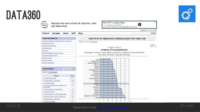 Data360  iacquire.com  News-driven data http://www.data360.org  @iPullRank