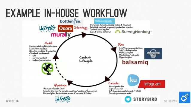 Example in-house workflow  iacquire.com  @iPullRank