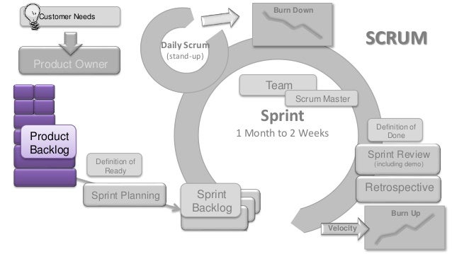 and that's why scrum is a framework