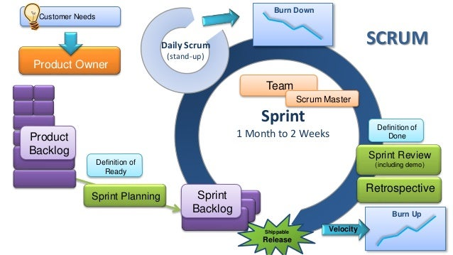 to go faster? Product Backlog