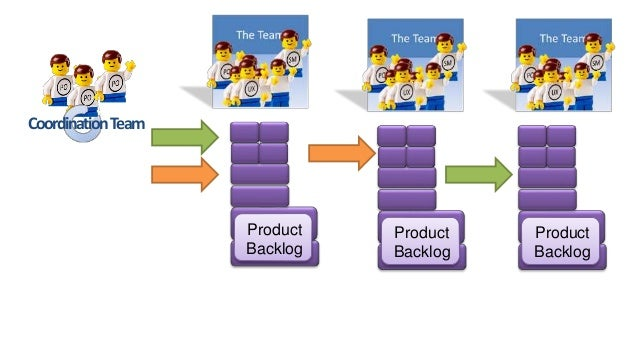 Product Owner Team scales the role of Product Owner to support multiple Scrum teams with a single vision scrum scrum scrum...