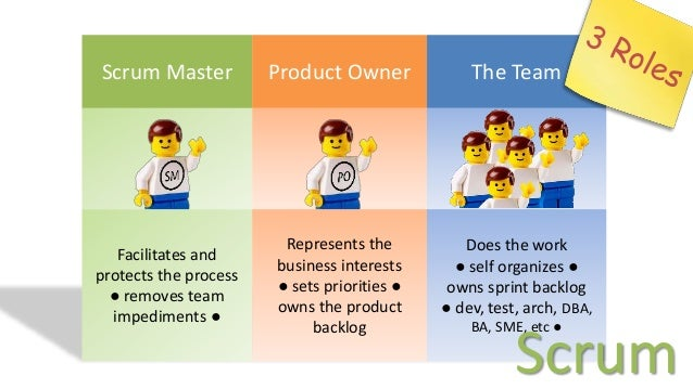The Product Owner Team works on their own cadence, ensuring backlog grooming and story readiness for the Scrum Team