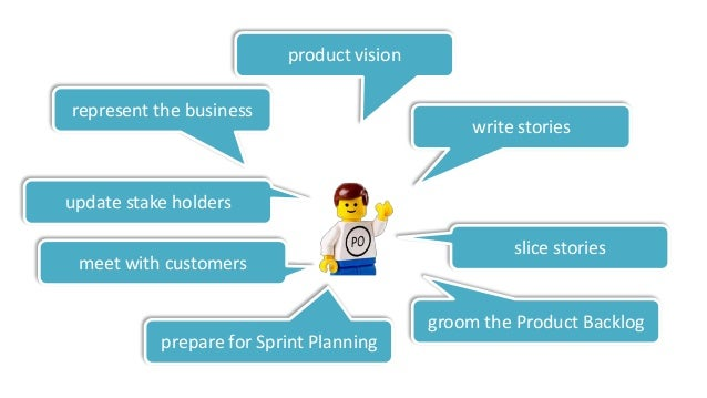 """Stories Idea Backlog """"Ideas"""" Product Backlog Sprinting Software Product Owner Team Validation"""