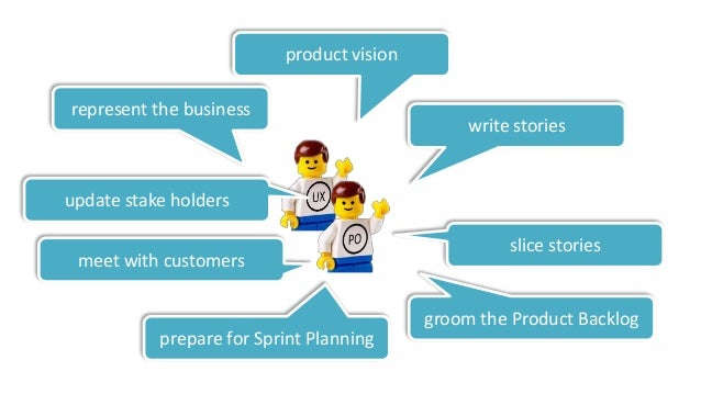 SprintingSprintingSprinting Product Owner Team Sprinting Grooming Product Backlog