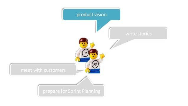DeliveryDeliveryDelivery Product Owner Team Delivery Deliv Ideas Ideas Ideas Ideas Lean UX