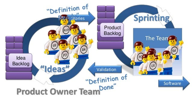 scrumofscrums CoordinationTeam reactive approach to remove cross team impediments multiple product owners synchronizing an...