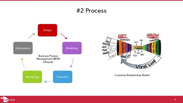 #2 Process 12 Design Modeling ExecutionMonitoring Optimization Business Process Management (BPM) Lifecycle Customer Relati...