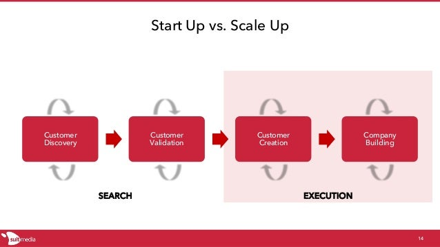 SEARCH EXECUTION Start Up vs. Scale Up Customer Discovery Customer Validation Customer Creation Company Building 14