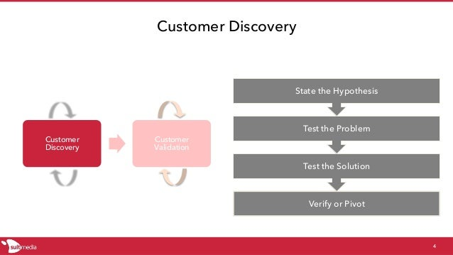 Customer Discovery Customer Discovery 4 Verify or Pivot Test the Solution Test the Problem State the Hypothesis Customer V...