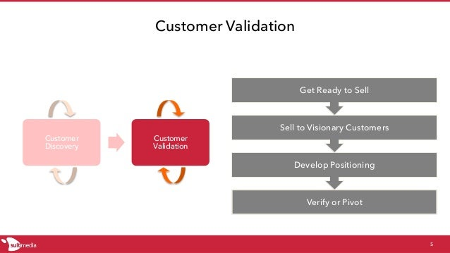 Customer Discovery Customer Validation 5 Verify or Pivot Develop Positioning Sell to Visionary Customers Get Ready to Sell...
