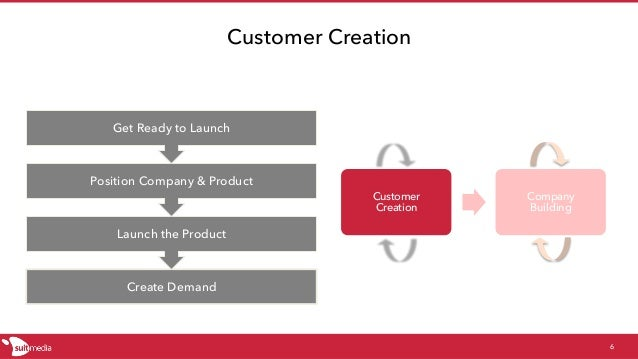 Customer Creation Customer Creation 6 Create Demand Launch the Product Position Company & Product Get Ready to Launch Comp...