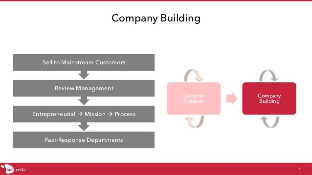 Company Building 7 Fast-Response Departments Entrepreneurial à Mission à Process Review Management Sell to Mainstream Cust...