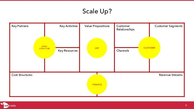 Scale Up? Key Partners Key Activities Value Propositions Customer Relationships Customer Segments Key Resources Channels C...