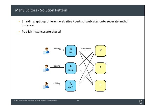Many Editors - Solution Pattern 1 §  Sharding: split up different web sites / parts of web sites onto separate author inst...