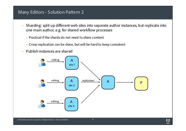 Many Editors - Solution Pattern 2 §  Sharding: split up different web sites into separate author instances, but replicate ...