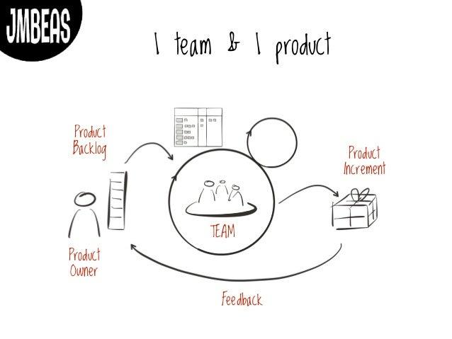 Scaling Agile without frameworks Slide 2