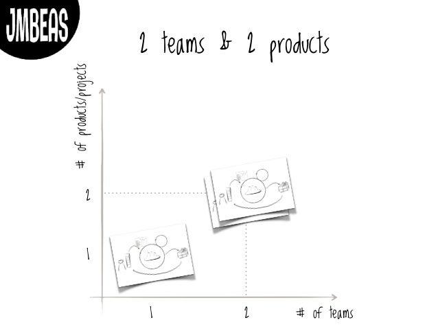Scaling Agile without frameworks Slide 3