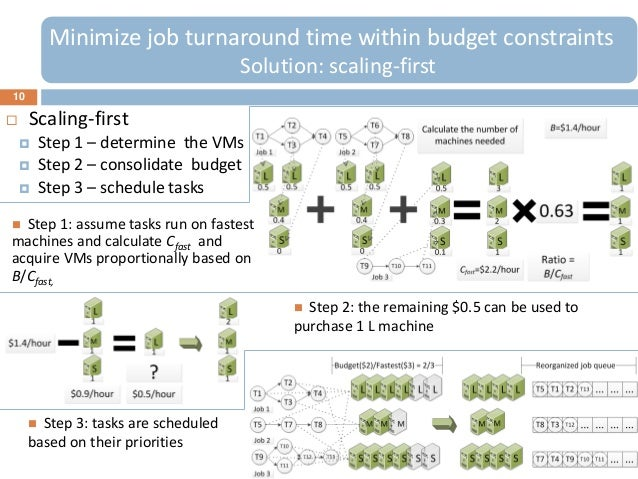 10Minimize job turnaround time within budget constraintsSolution: scaling-first Scaling-first Step 1 – determine the VMs...